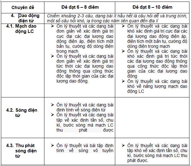 1-ap-dung-dinh-huong-on-tap-thpt-quoc-gia-mon-vat-li-theo-chuyen-de-de-dat-diem-toi-da-phan-2