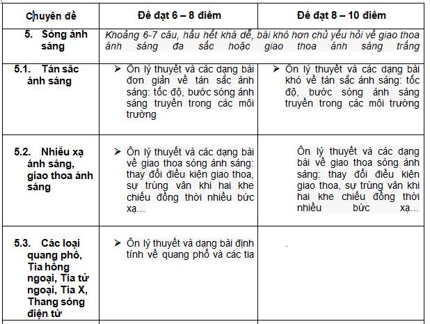 2-ap-dung-dinh-huong-on-tap-thpt-quoc-gia-mon-vat-li-theo-chuyen-de-de-dat-diem-toi-da-2