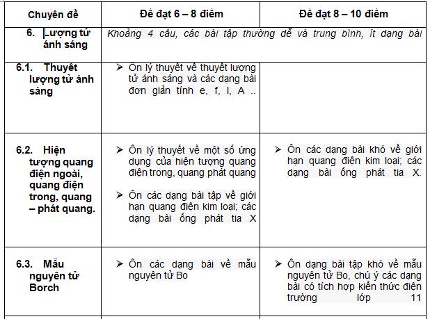 3-ap-dung-dinh-huong-on-tap-thpt-quoc-gia-mon-vat-li-theo-chuyen-de-de-dat-diem-toi-da-2