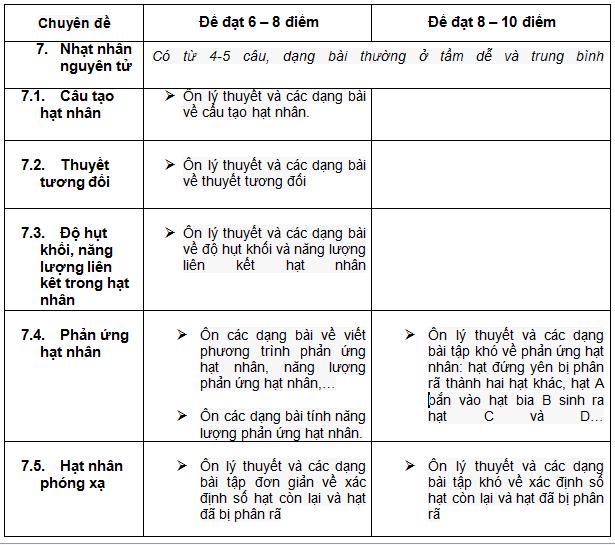 4-ap-dung-dinh-huong-on-tap-thpt-quoc-gia-mon-vat-li-theo-chuyen-de-de-dat-diem-toi-da-2