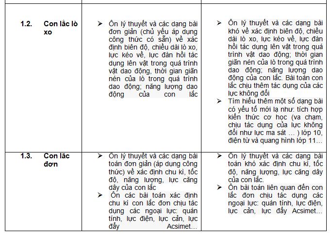 ap-dung-dinh-huong-on-tap-thpt-quoc-gia-mon-vat-li-theo-chuyen-de-de-dat-diem-toi-da-2