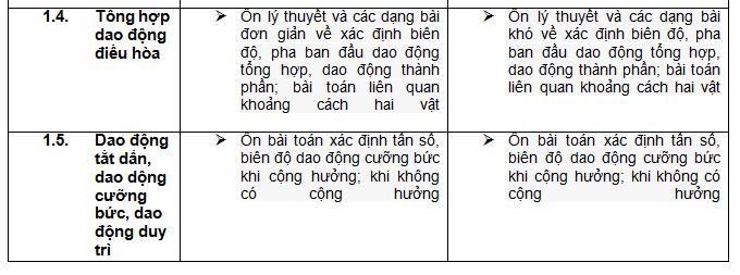 ap-dung-dinh-huong-on-tap-thpt-quoc-gia-mon-vat-li-theo-chuyen-de-de-dat-diem-toi-da-3