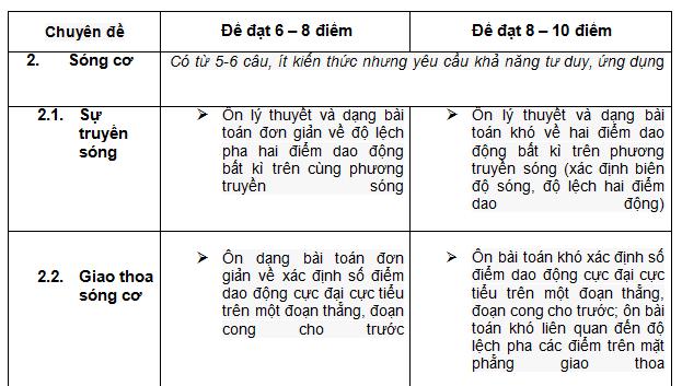 ap-dung-dinh-huong-on-tap-thpt-quoc-gia-mon-vat-li-theo-chuyen-de-de-dat-diem-toi-da-4