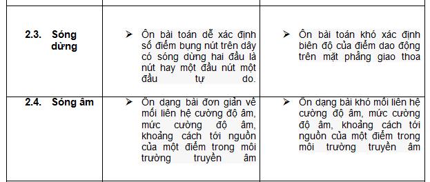 ap-dung-dinh-huong-on-tap-thpt-quoc-gia-mon-vat-li-theo-chuyen-de-de-dat-diem-toi-da-5