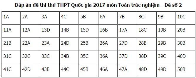 de-thi-thu-mon-toan-thpt-Quoc-Gia-nam-2017-kem-dap-an