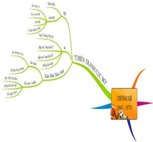 Hệ thống hóa bằng sơ đồ