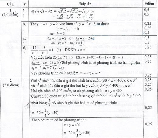 Đề thi vào lớp 10 môn toán Cao Bằng 2016 2017